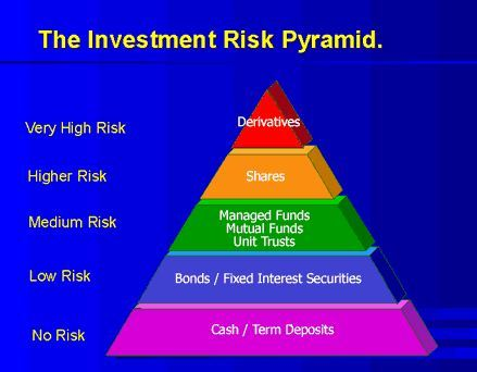 the risks associated with investments in Any investment carries with it an element of risk therefore, prior to making an investment, prospective investors should consider the following risk factors.
