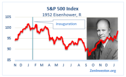 eisenhower stock market