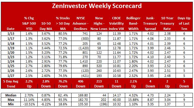 market scorecard 01-27-17