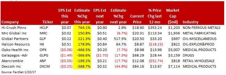 big estimate revisions jan 17