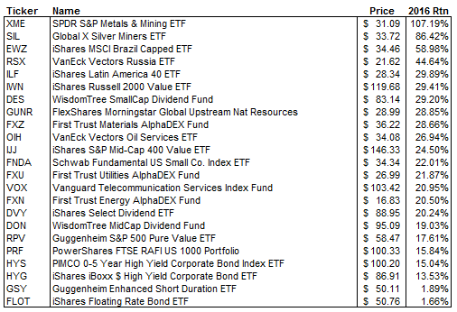 etf picks for 2017
