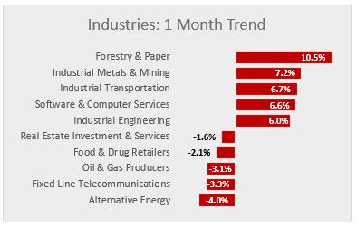 market industries 01-27-17