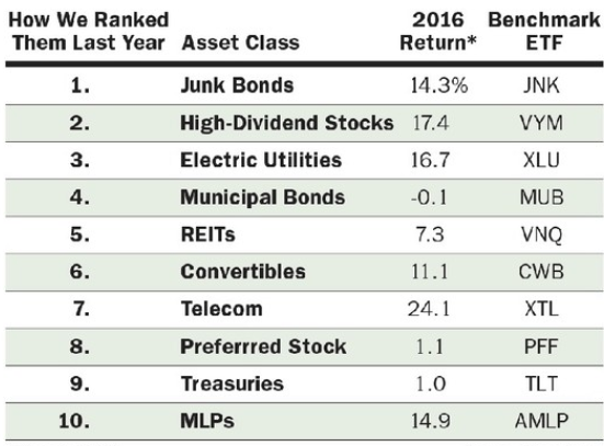 2016 yield returns