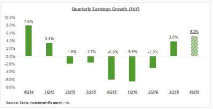 quarterly earnngs growth