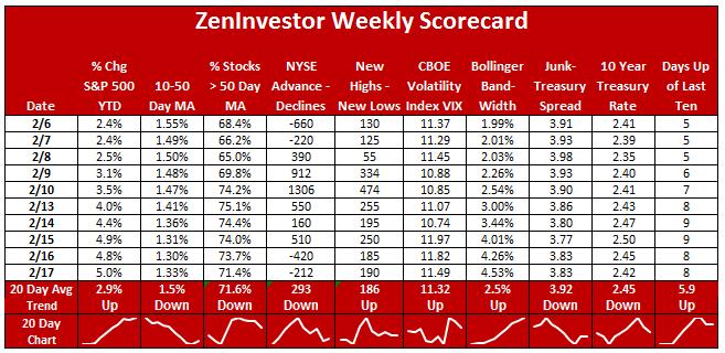 weekly market scoreboard