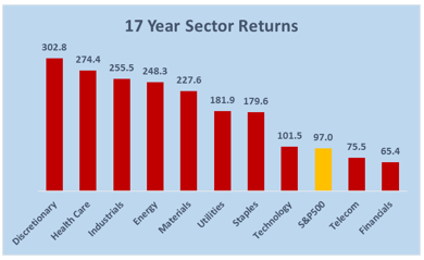 sector rotation 17yrs
