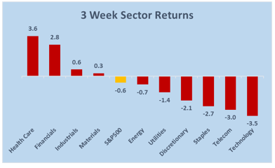 sector rotation 3 wk