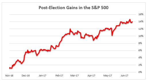 sp500 post elec gains
