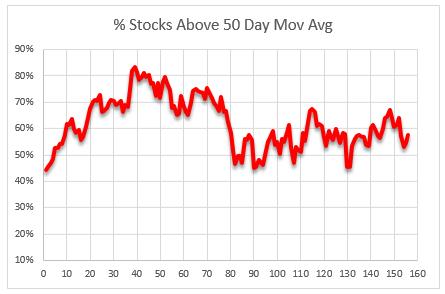 stocks above 50 dma