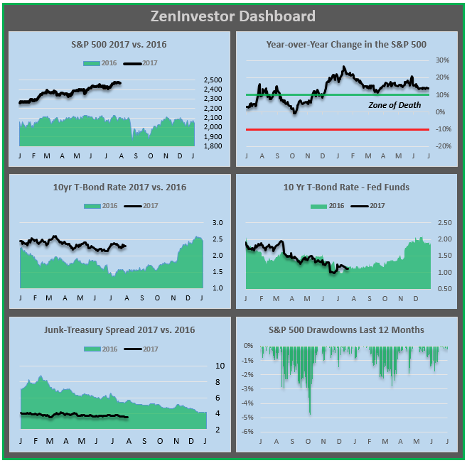 stock market dashboard 1