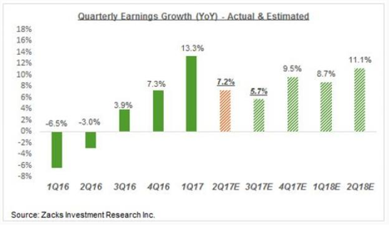 quarterly earnings growth
