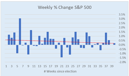 S&P weekly change