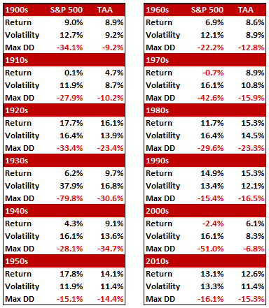 sp500 returns by decade