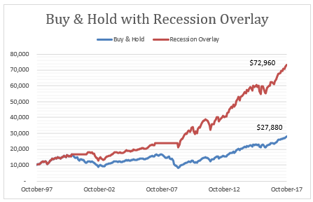recession profits