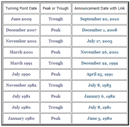 cycle dates nber