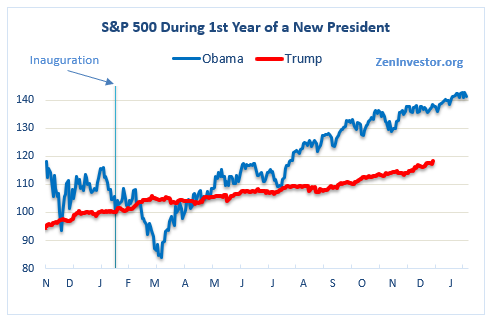 trump and stock market 4