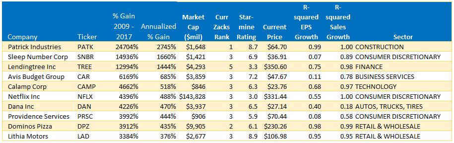 https://www.zeninvestor.org/wp-content/uploads/2018/03/Bull-mkt-winners.png