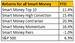 smart money summary