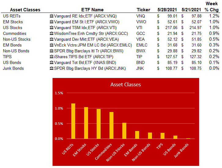 asset classes 5-28-21