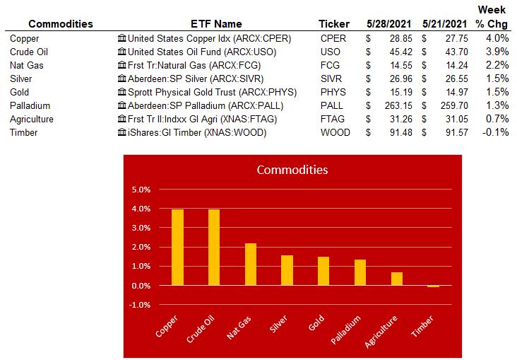 commodities 5-28-21