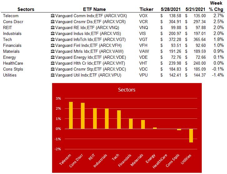 sectors 5-28-21