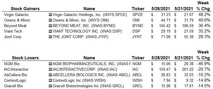 stock winners-losers 5-28-21
